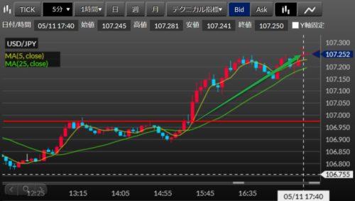 fx ドル円 2020-05-11_5m17h40損切png
