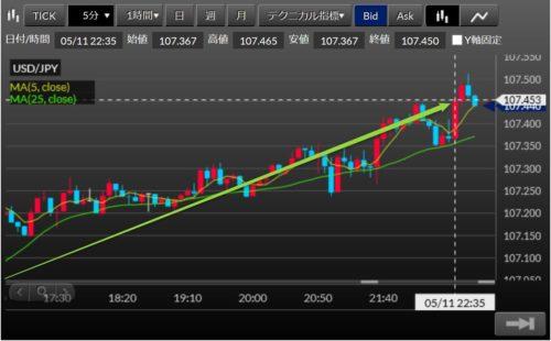 fx ドル円 2020-05-11_5m22h52利確