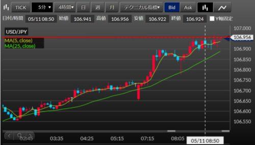fx ドル円2020-05-11_m5約定チャート