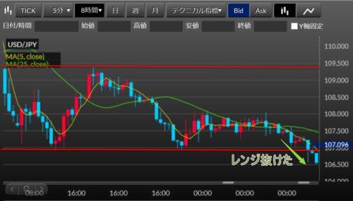 FX ドル円 30-1