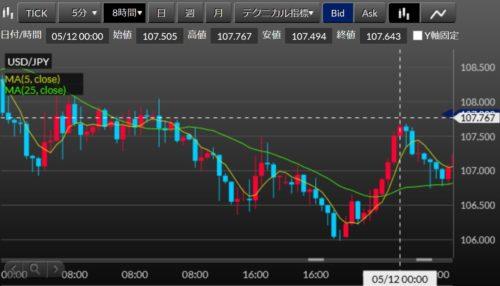 fx ドル円 ロング損切想定位置