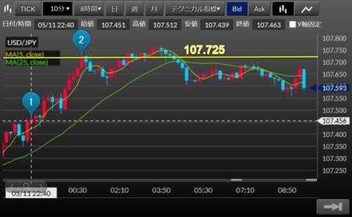 fx ドル円 2020-05-12_5m09h33