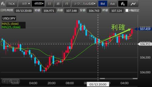 fx ドル円 5‐18‐23‐08‐4h足利確