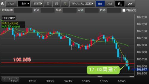 fx ドル円 5-6トレードイン