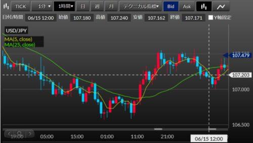 fx ドル円 損切1623