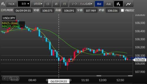 fx ドル円 2020-06-09_13h14_5分足