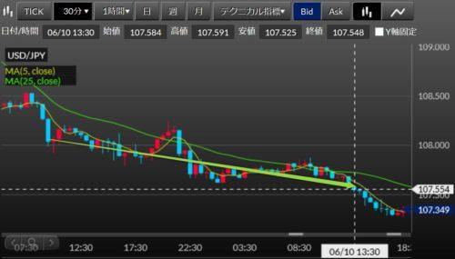 fx ドル円 2020-06-10_21h00_30利確1