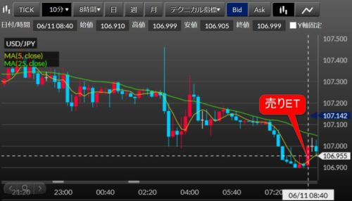 fx ドル円2020-06-12_14h09_売りET