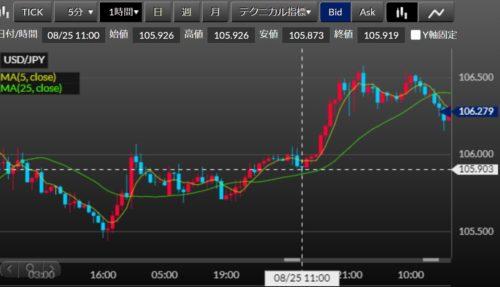 FX ドル円 約定後1時間足