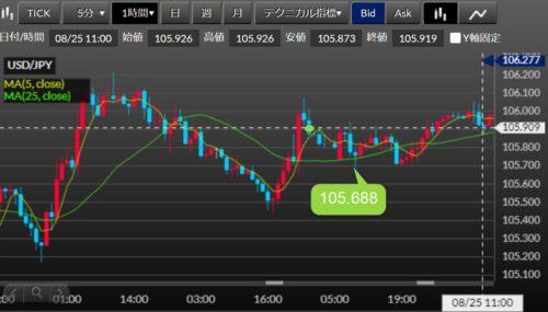 FX ドル円 約定1時間足