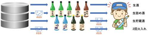 日本酒 名称 種類 まとめ