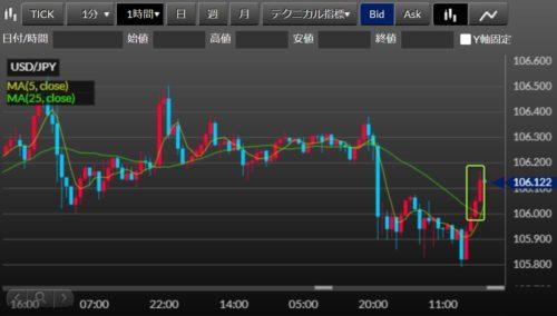 fx ドル円 エントリ時1時間足0909