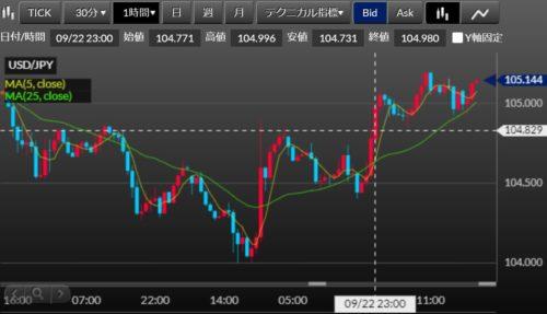 fx ドル円 考察