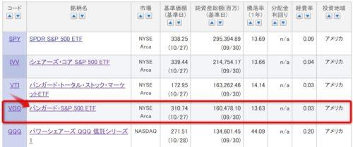 楽天証券 米国ETF 買い方 3