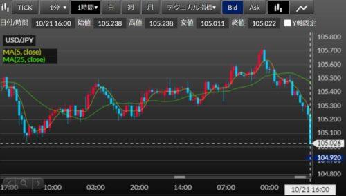 fx ドル円 約定1足1655